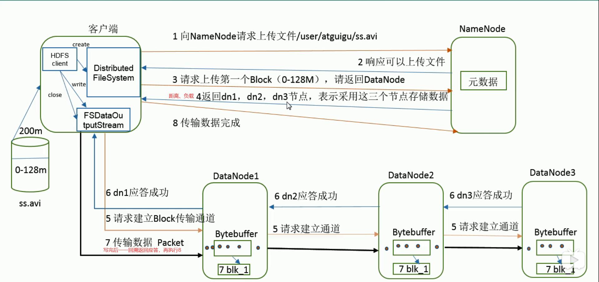 HDFS写数据流程