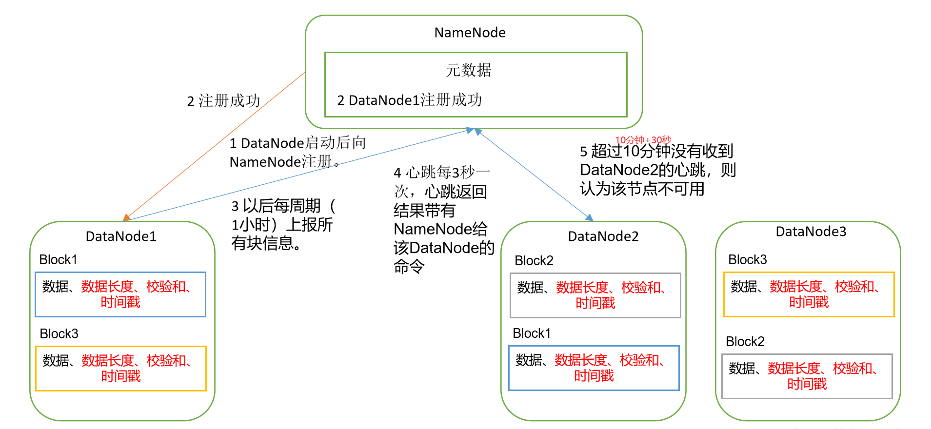 DataNode工作机制