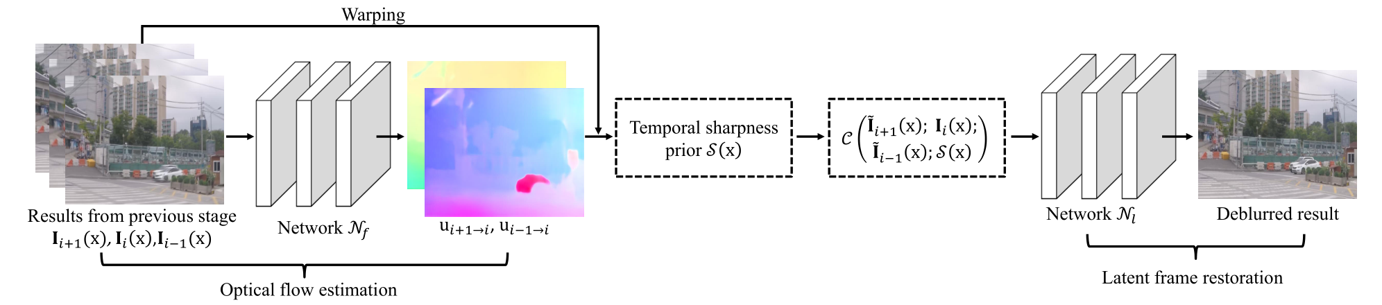 Supp-Figure 1. An overview of the proposed method at one stage.