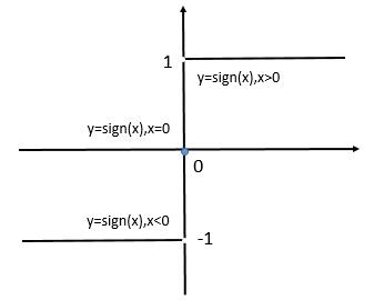 sign(x)函数