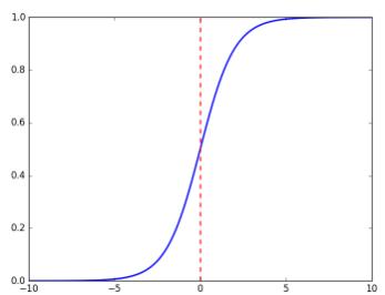 sigmoid 函数