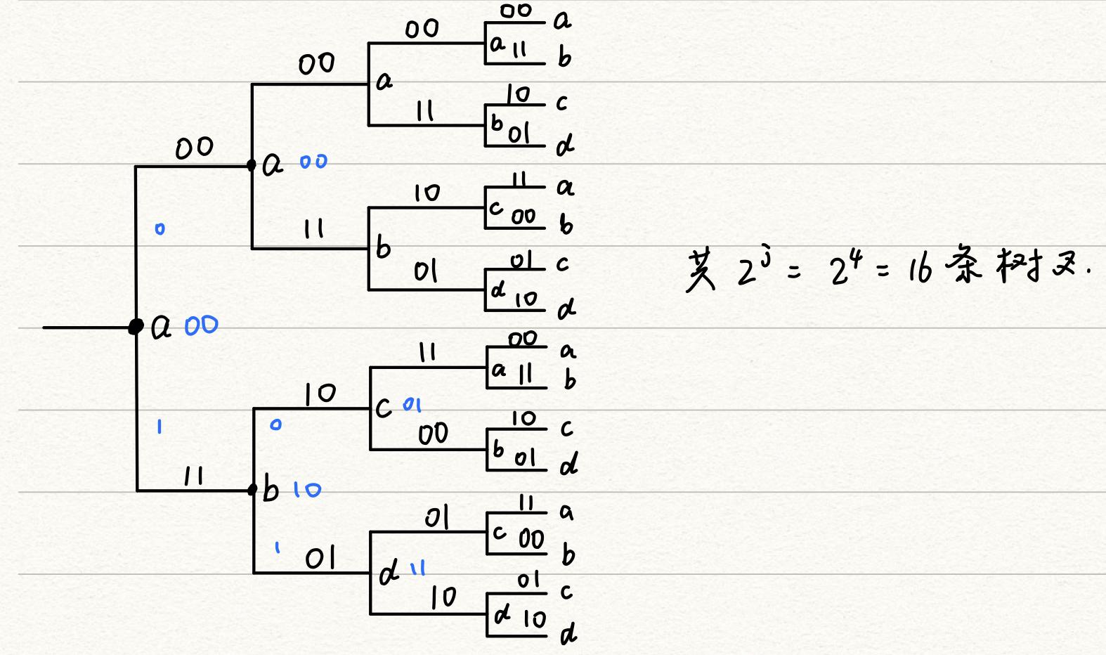 卷积码树状图