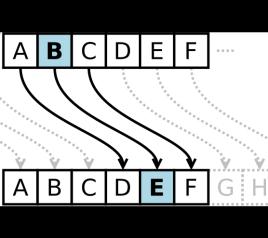 【简易】恺撒密码算法介绍&C代码实现