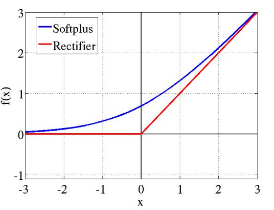 softplus 函数图