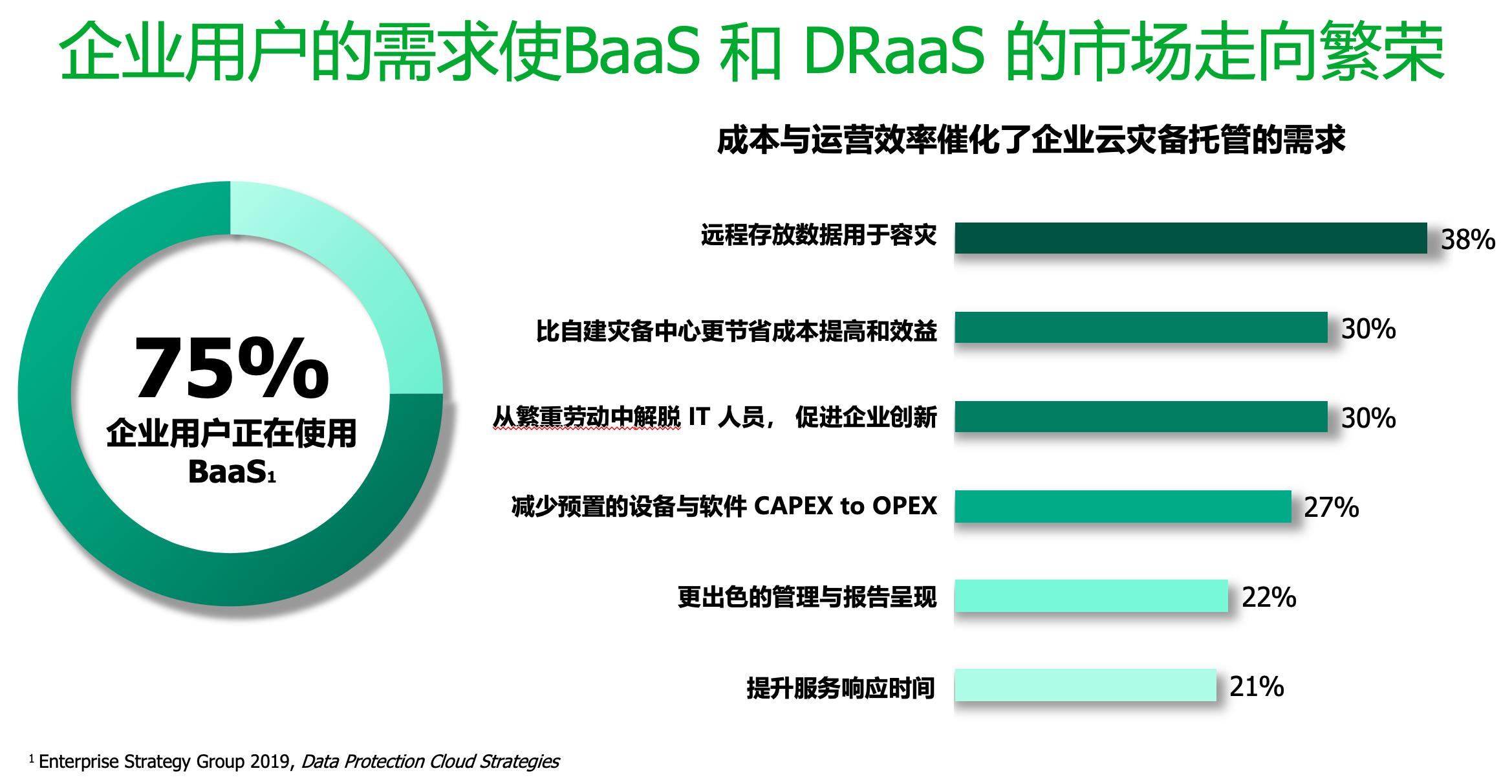 BaaS和DRaaS市场走向繁荣