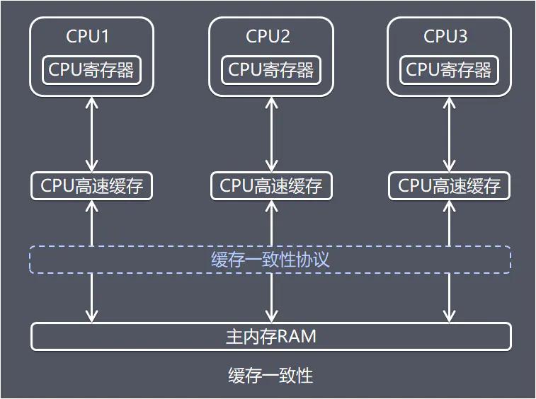 缓存与协议的结构图