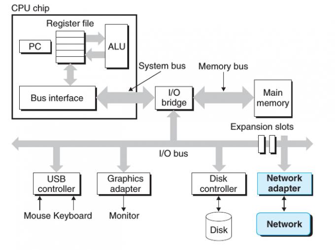 CPU与主存和IO之间的交互