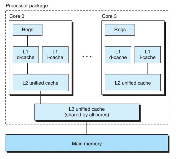 Intel Core i7处理器的一个组织结构