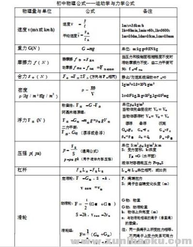 跟谁学佘灵伟初中物理公式大全PDF百度网盘下载