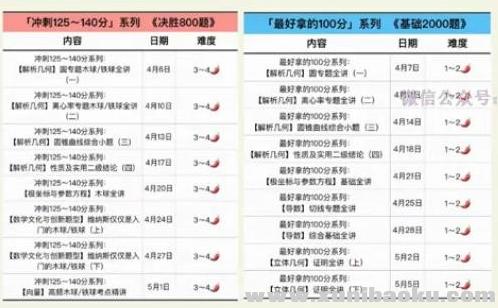 2020朱昊鲲高考数学二轮复习第一季视频课程百度网盘下载