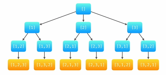 示例搜索树状图