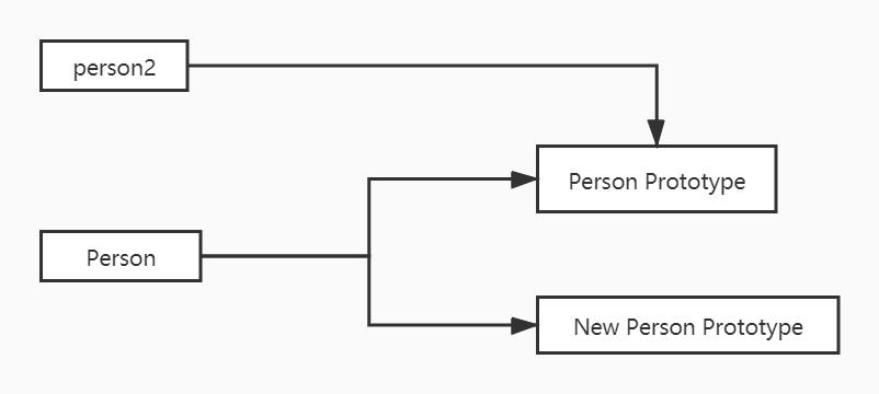 原型链图片