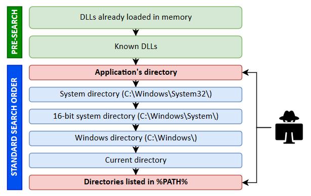 DLL搜索过程