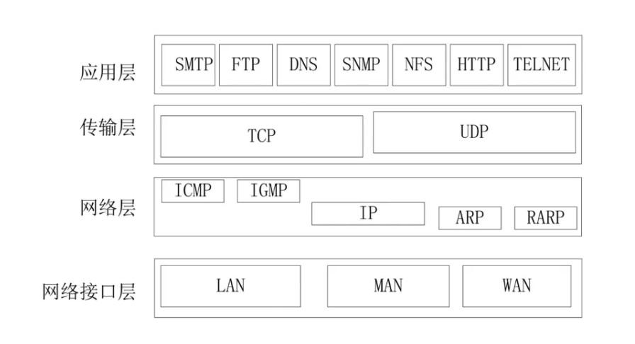 TCP/IP协议簇