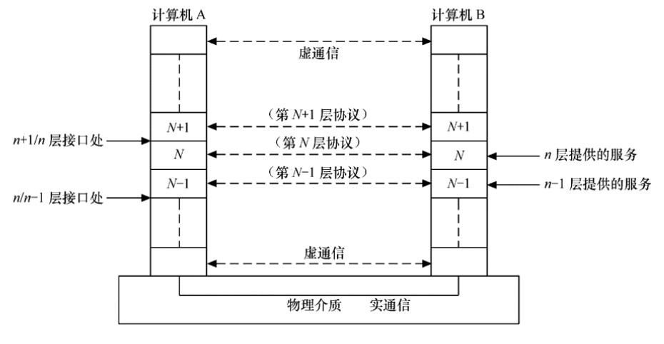 OSI层次结构模型