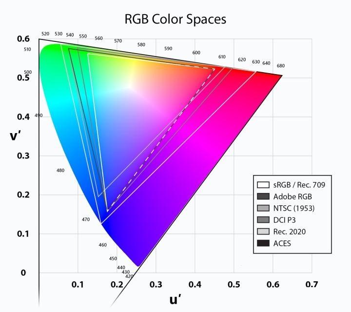 什么才是真正的高色域——浅谈色域容积与色域覆盖