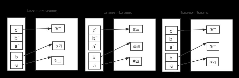 [JAVA] 局部变量和成员变量的区别