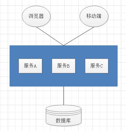 SpringCloud (一) :微服务架构