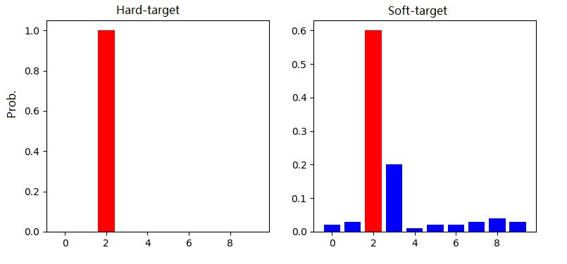 Hard-target and Soft-target