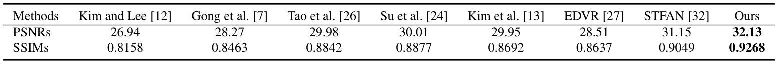表 1. DVD 数据集上的定量评估结果