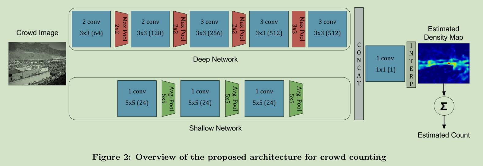 CrowdNet 模型结构