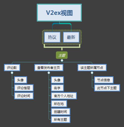 v2ex视图.png