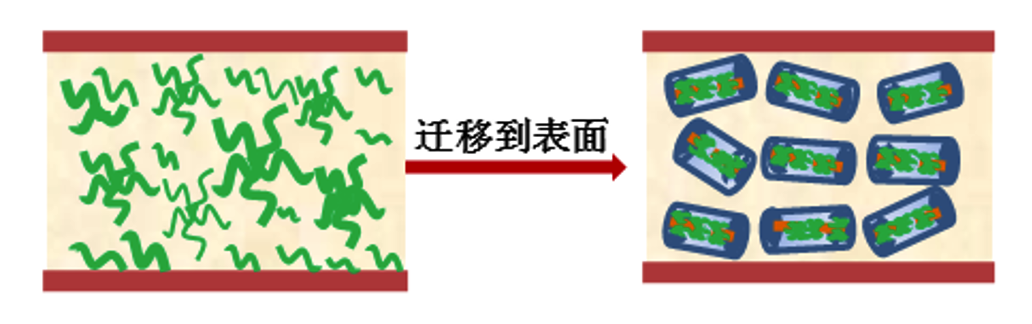 利用低分子量抗静电剂分子与纳米粒子的自组装,设计持久型本体抗静电材料