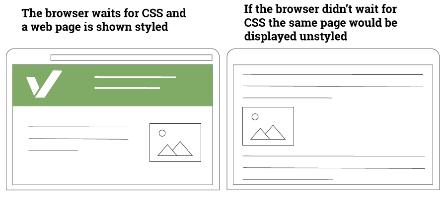 CSS 阻塞式渲染