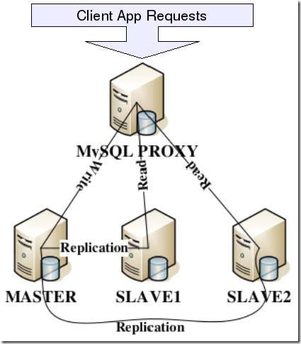 MySQLProxy.png