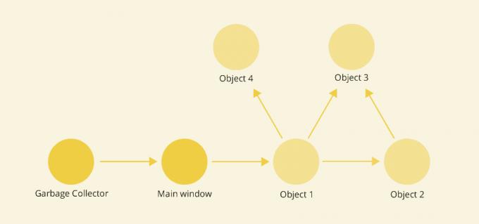 引用链 - GC - 对象关系图