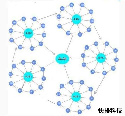 [高质量外链]什么是链轮、SEO优化中轮链是怎么做
