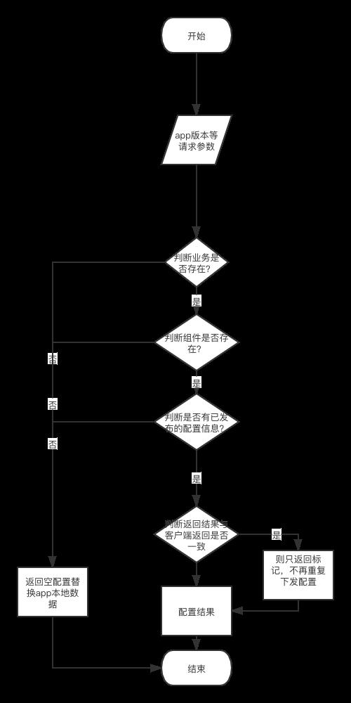 老的配置中心配置分发图: