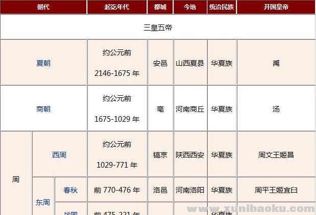 中国历史朝代表详细表格Word文档下载