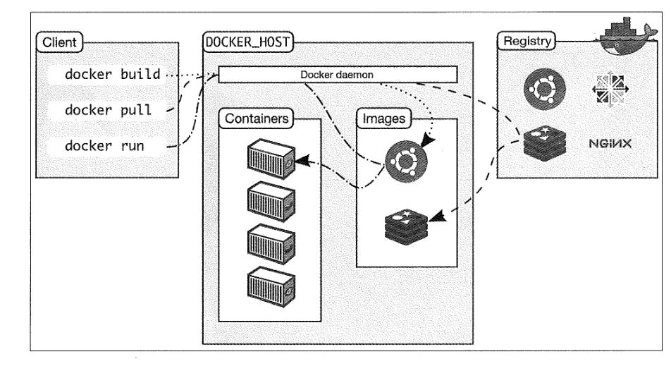 docker架构图