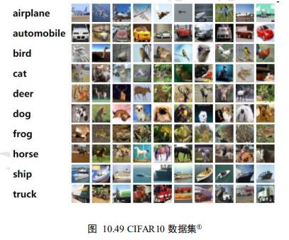 CIFAR10数据集