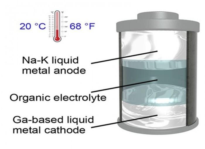 科学家发现在室温状态下能够保持液态的合金