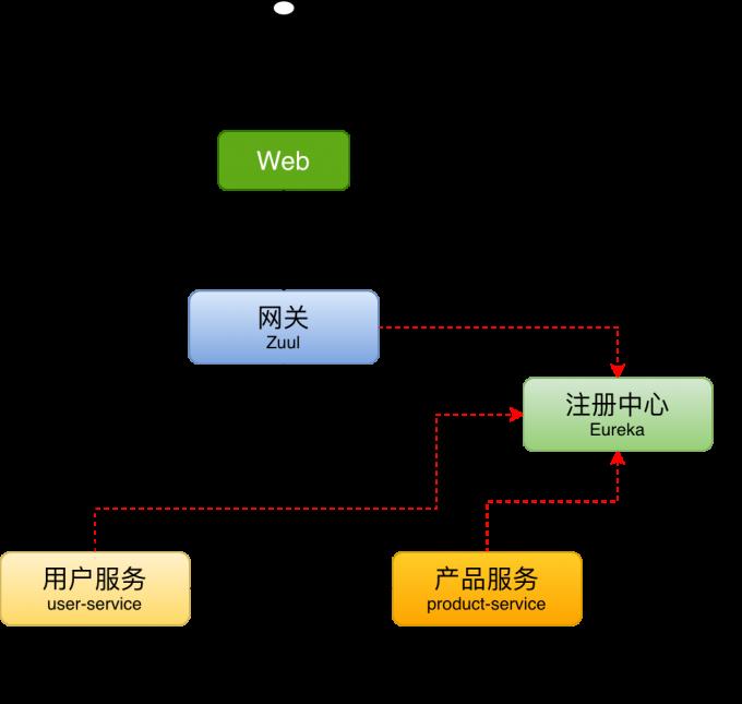 microservice-demo