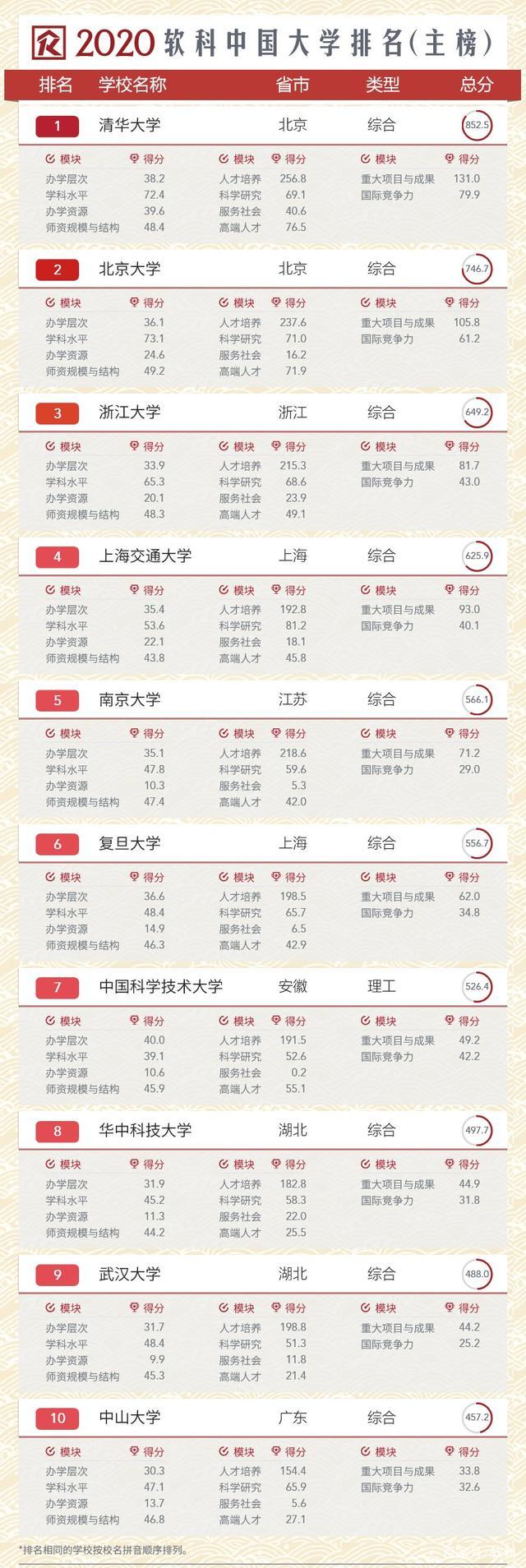 2020华中科技大学招新帖