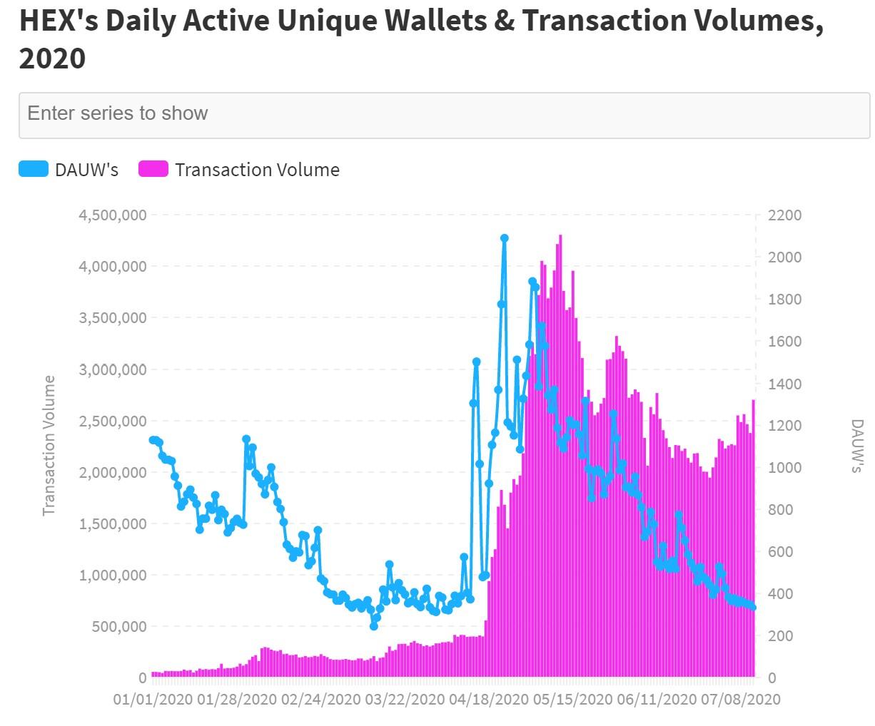 以太坊钱每日活跃钱包总量与交易量分析图