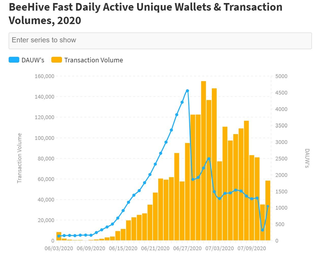BeeHive Fast每日活跃钱包总量与交易量分析图
