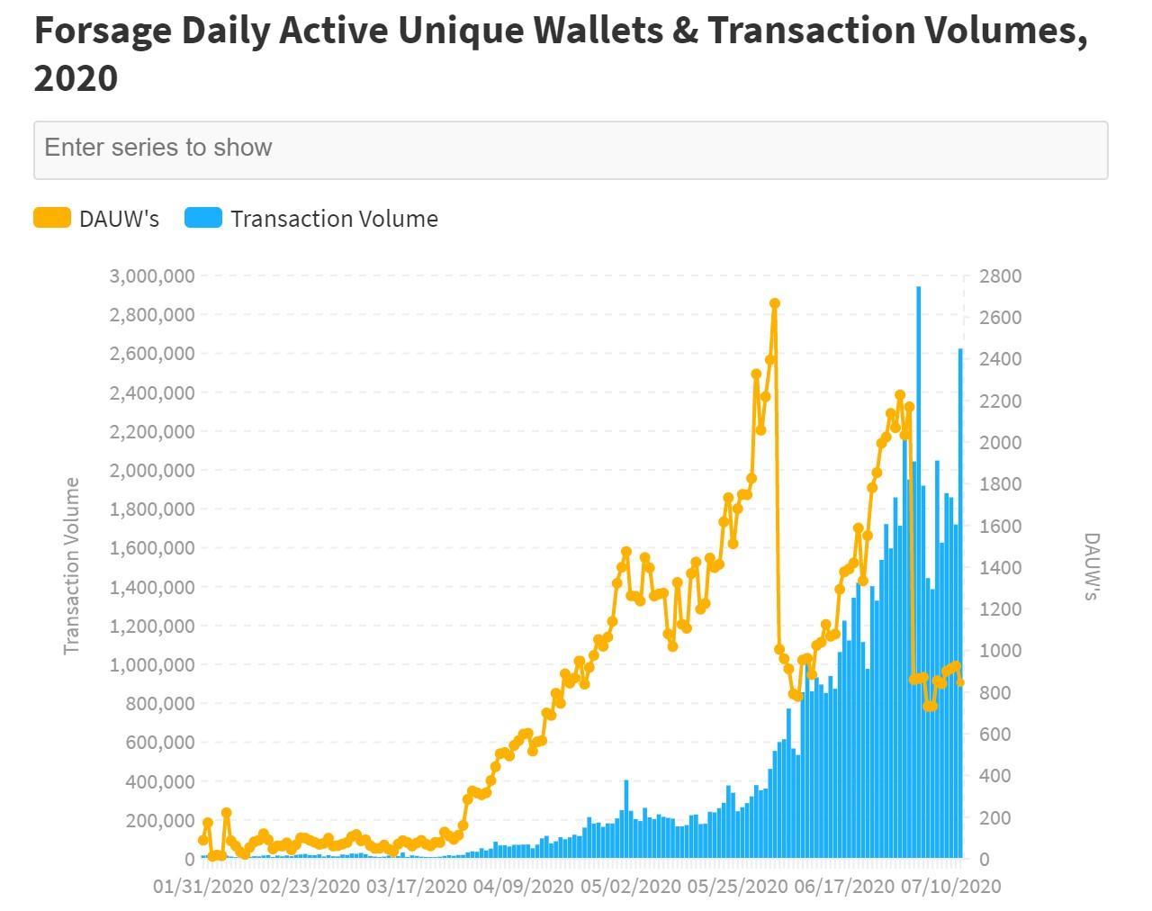 Forsage 每日活跃钱包总量与交易量分析图