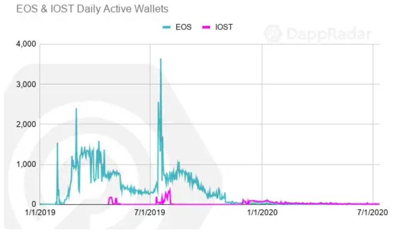 EOS钱包活跃度