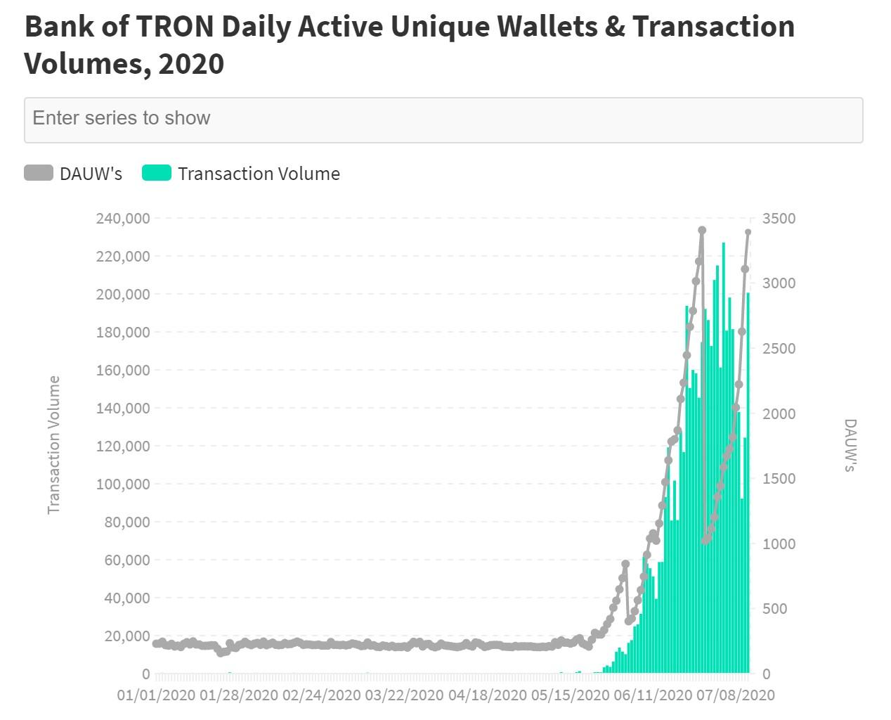 TRON银行每日活跃钱包总量与交易量分析图