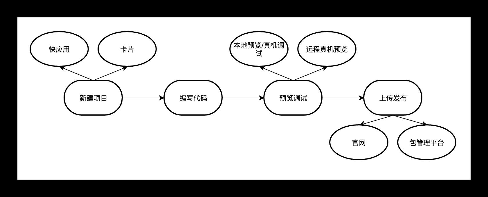 快应用开发工具入门介绍