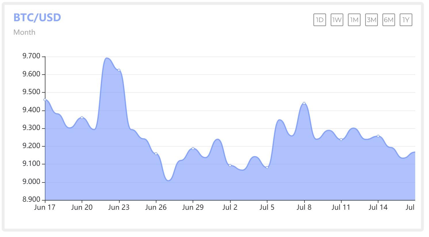 图一为:BTC/USD一个月内走势