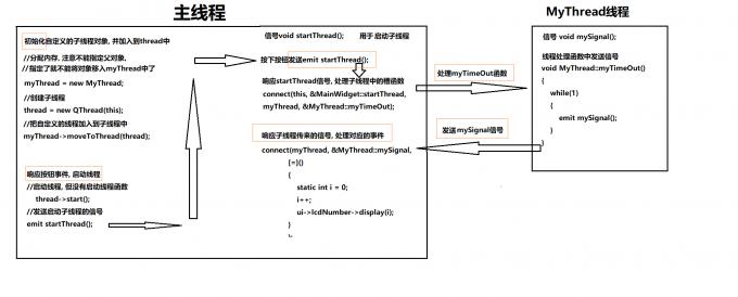 Qt线程Pro流程图