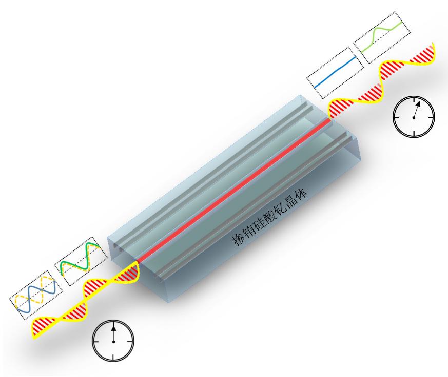 可集成固态量子存储实验示意图