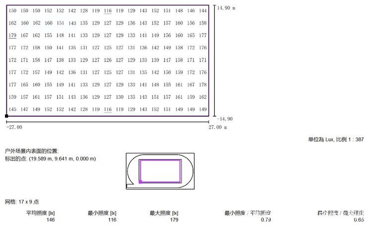 200米标准跑道运动场的照明方案-照度数值表