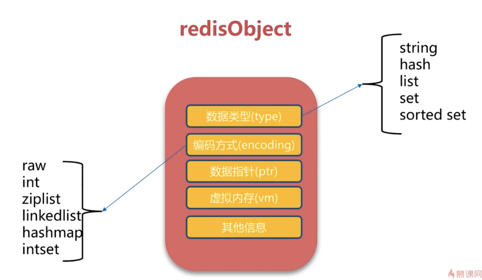 RedisObject对象的构成