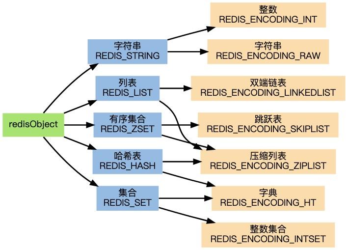 Redis 各种数据类型,以及它们的编码方式